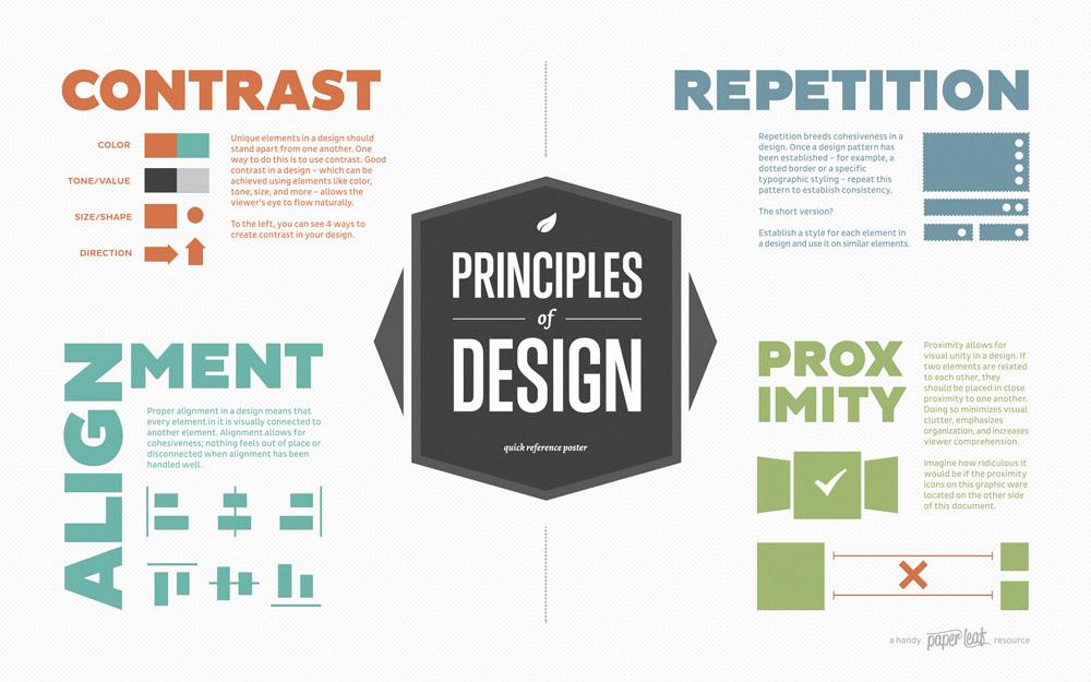 i principi della progettazione